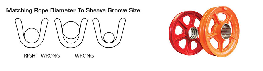Matching Rope Diameter To Sheave Groove Size